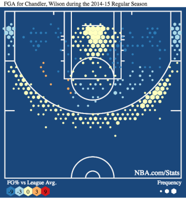 chandler-shot-chart-last-season